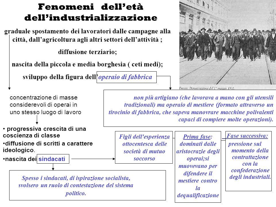 Fase successiva: pressione sul momento della contrattazione con la confederazione degli industriali. graduale spostamento dei lavoratori dalle campagn