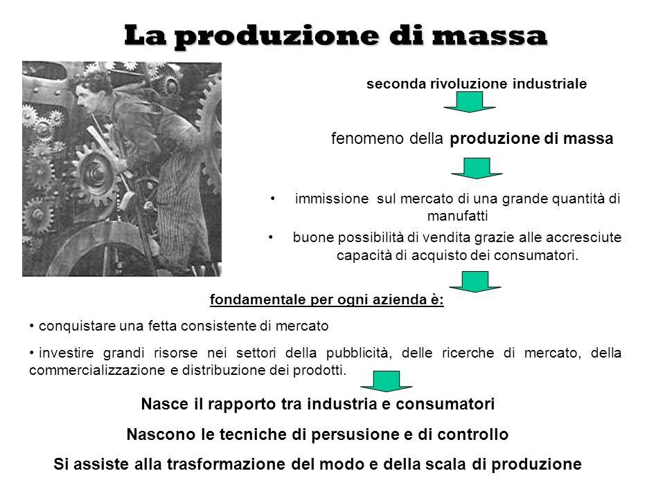 La produzione di massa immissione sul mercato di una grande quantità di manufatti buone possibilità di vendita grazie alle accresciute capacità di acq