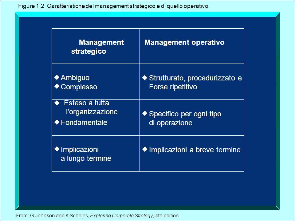 From: G Johnson and K Scholes, Exploring Corporate Strategy, 4th edition Caratteristiche delle decisioni strategiche.