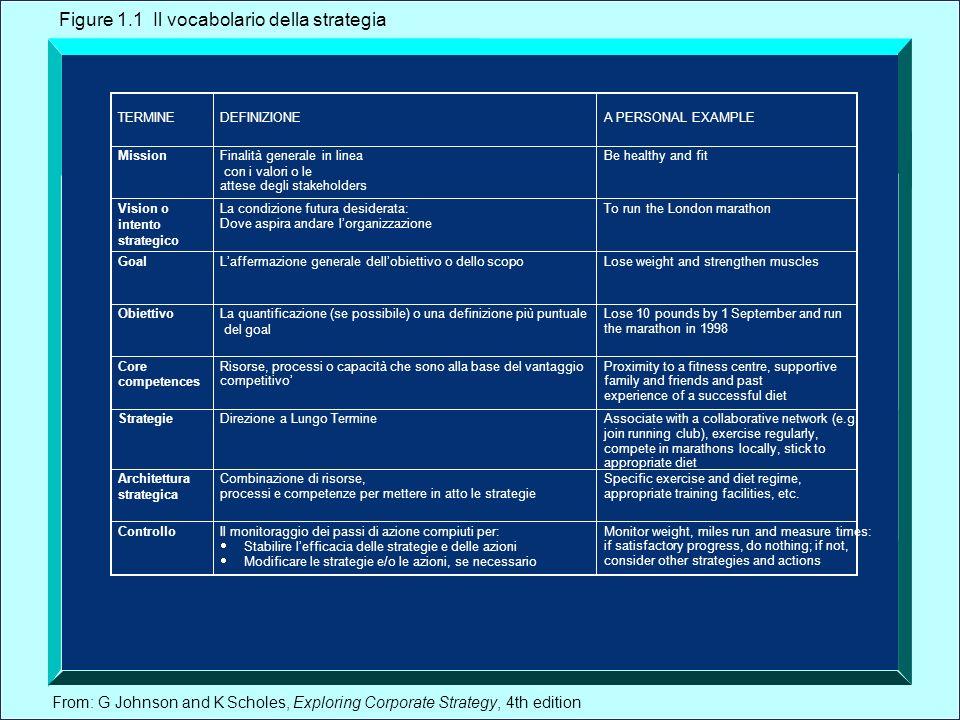 From: G Johnson and K Scholes, Exploring Corporate Strategy, 4th edition Il posizio- namento strategico La strategia in azione Le scelte strategiche Figure 1.3 Un modello di base del processo di management strategico