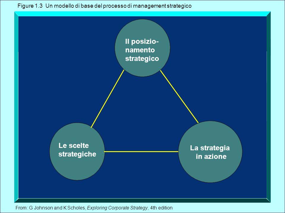 From: G Johnson and K Scholes, Exploring Corporate Strategy, 4th edition Il posizio- namento strategico La strategia in azione Le scelte strategiche F