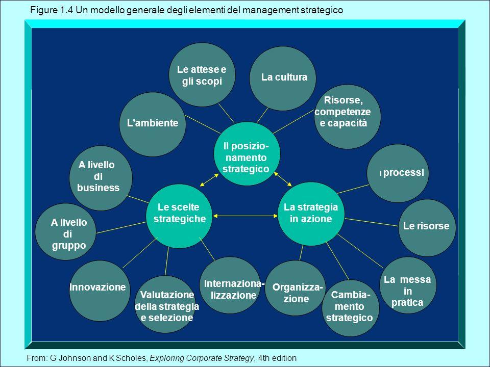 From: G Johnson and K Scholes, Exploring Corporate Strategy, 4th edition A livello di business Figure 1.4 Un modello generale degli elementi del manag
