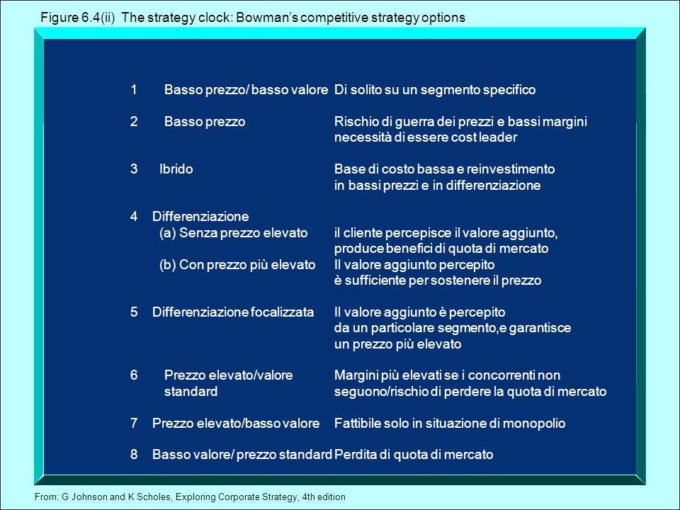 From: G Johnson and K Scholes, Exploring Corporate Strategy, 4th edition 1Basso prezzo/ basso valoreDi solito su un segmento specifico 2Basso prezzoRi