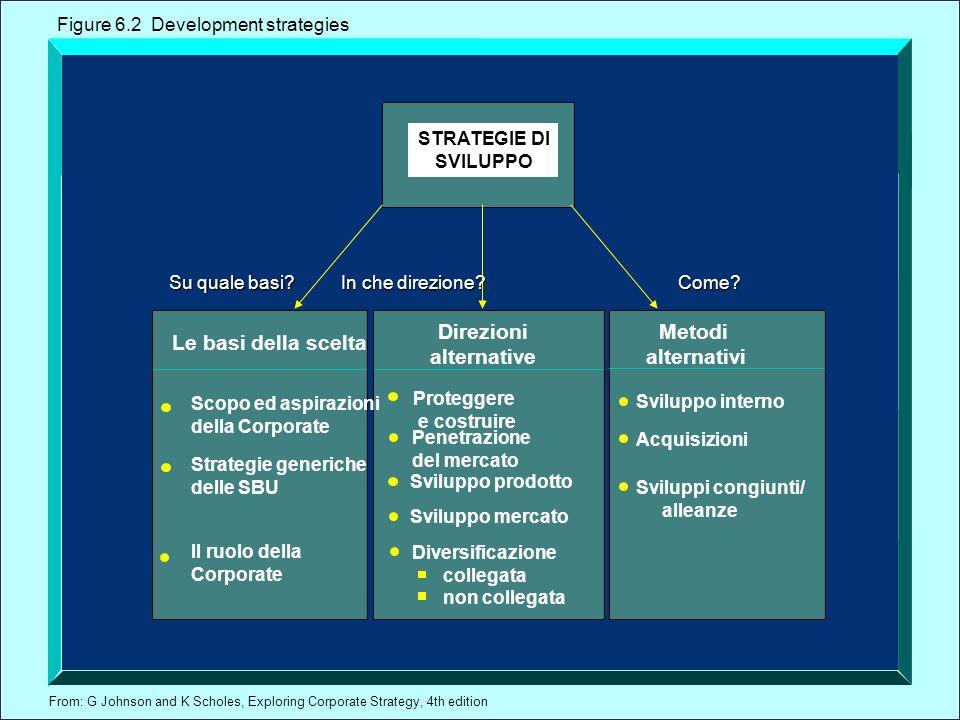From: G Johnson and K Scholes, Exploring Corporate Strategy, 4th edition STRATEGIE DI SVILUPPO In che direzione? Sviluppo mercato Sviluppo prodotto Di
