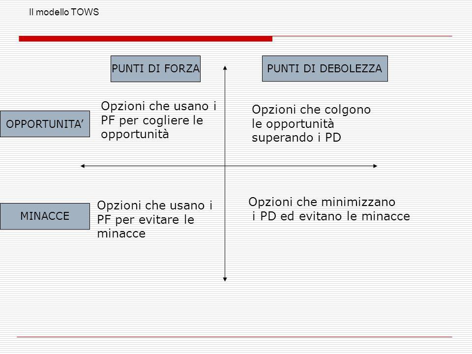 Il modello TOWS PUNTI DI FORZA MINACCE OPPORTUNITA PUNTI DI DEBOLEZZA Opzioni che usano i PF per cogliere le opportunità Opzioni che minimizzano i PD ed evitano le minacce Opzioni che colgono le opportunità superando i PD Opzioni che usano i PF per evitare le minacce
