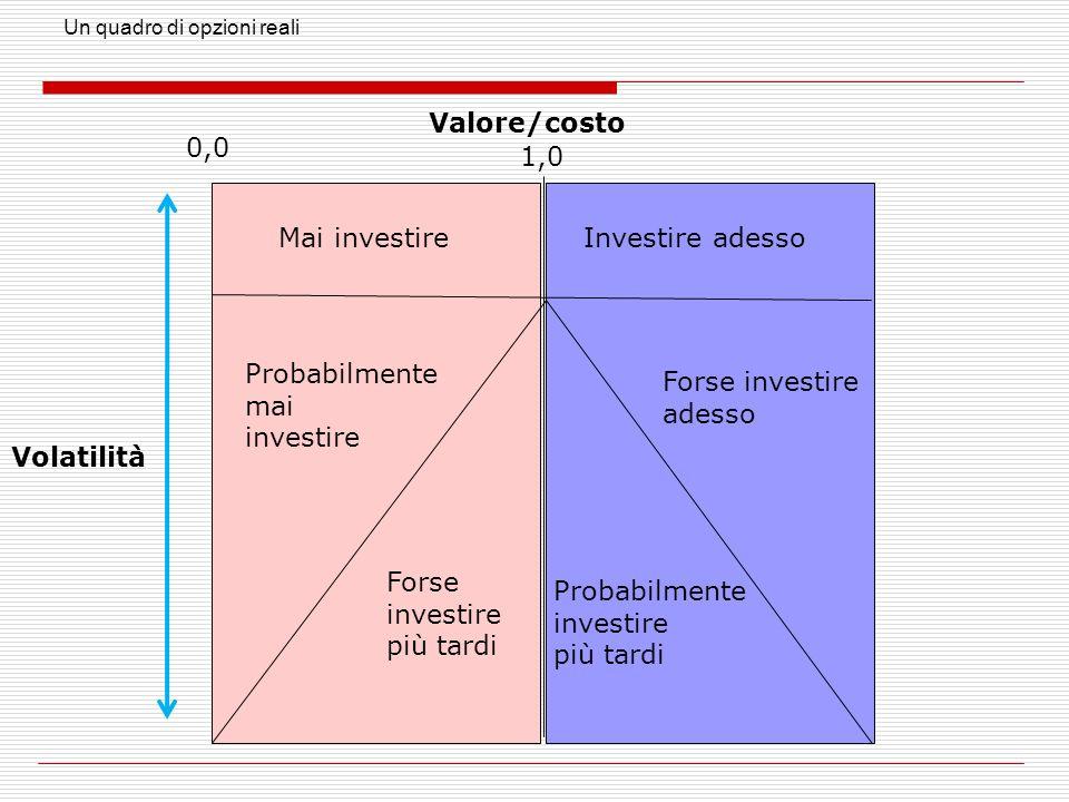 Investire adesso Un quadro di opzioni reali Mai investire Volatilità Valore/costo 0,0 1,0 Probabilmente mai investire Forse investire adesso Forse investire più tardi Probabilmente investire più tardi