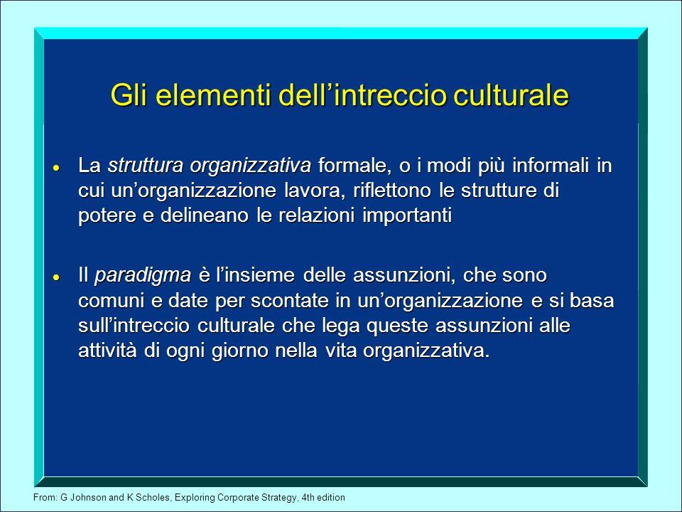 From: G Johnson and K Scholes, Exploring Corporate Strategy, 4th edition Gli elementi dellintreccio culturale La struttura organizzativa formale, o i