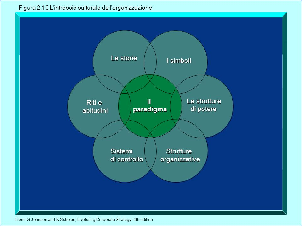From: G Johnson and K Scholes, Exploring Corporate Strategy, 4th edition Le storie I simboli Le strutture di potere Riti e abitudini Sistemi di controllo Struttureorganizzative Il paradigma Figura 2.10 Lintreccio culturale dellorganizzazione