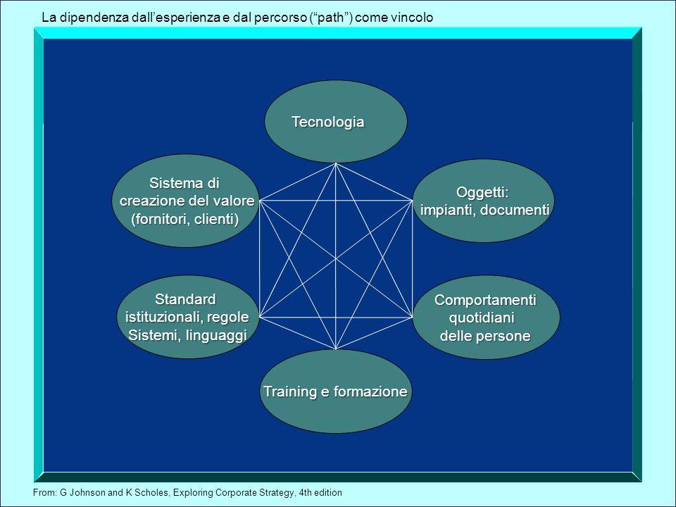 From: G Johnson and K Scholes, Exploring Corporate Strategy, 4th edition Tecnologia Oggetti: impianti, documenti impianti, documenti Standard istituzi