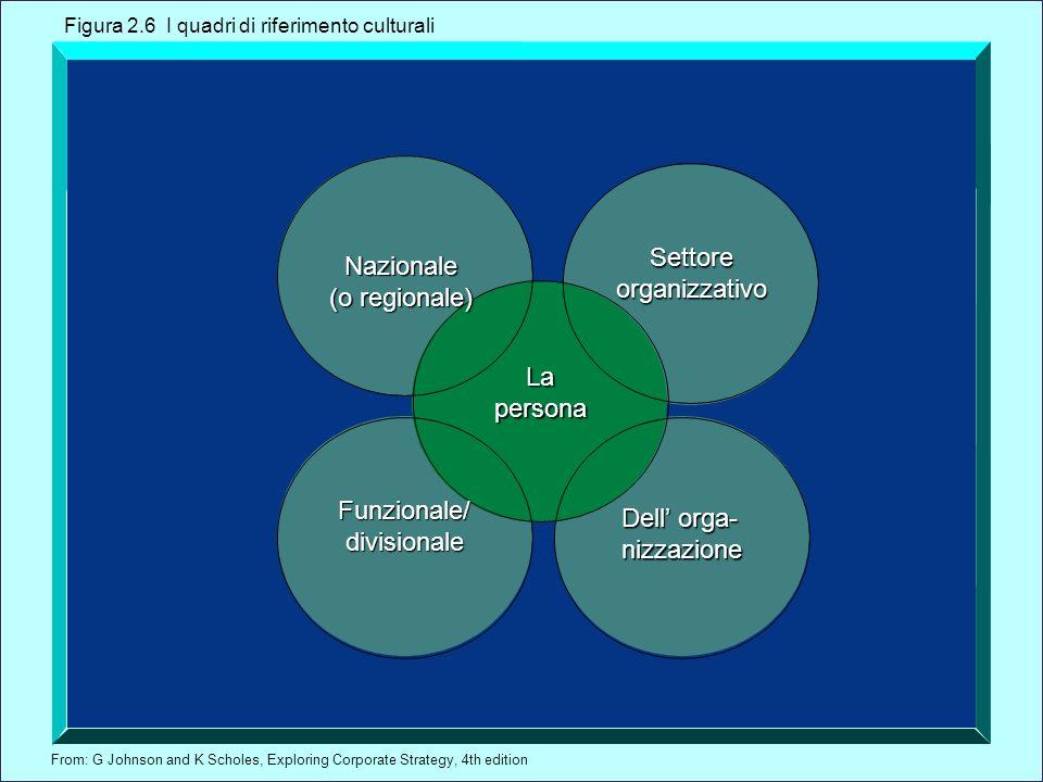 From: G Johnson and K Scholes, Exploring Corporate Strategy, 4th edition Settore organizzativo Lapersona Figura 2.6 I quadri di riferimento culturali