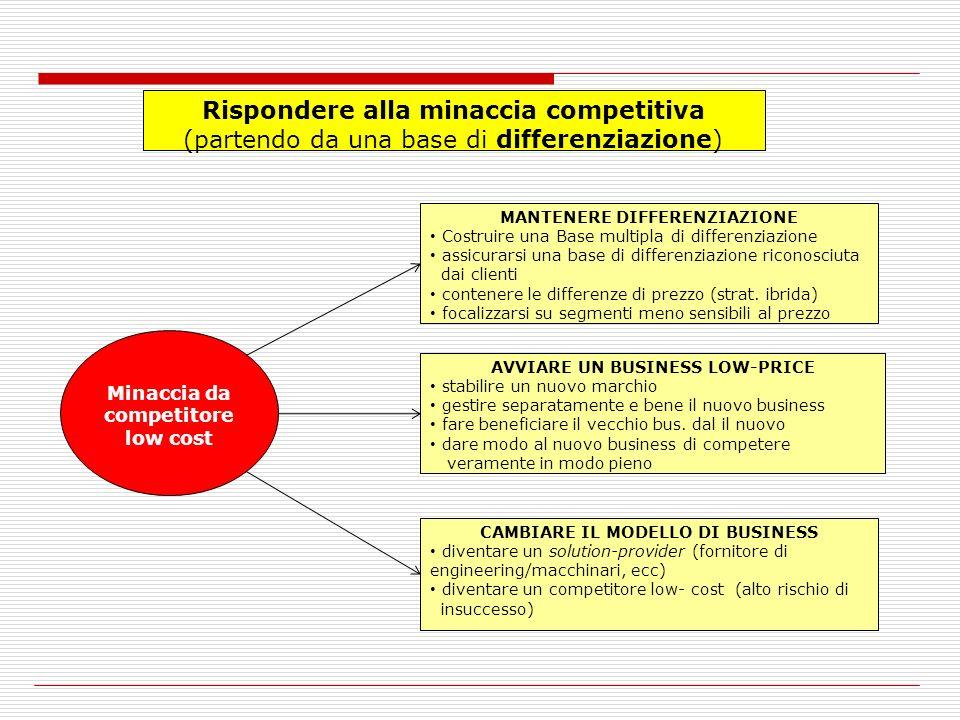 Rispondere alla minaccia competitiva (partendo da una base di differenziazione) Minaccia da competitore low cost MANTENERE DIFFERENZIAZIONE Costruire una Base multipla di differenziazione assicurarsi una base di differenziazione riconosciuta dai clienti contenere le differenze di prezzo (strat.