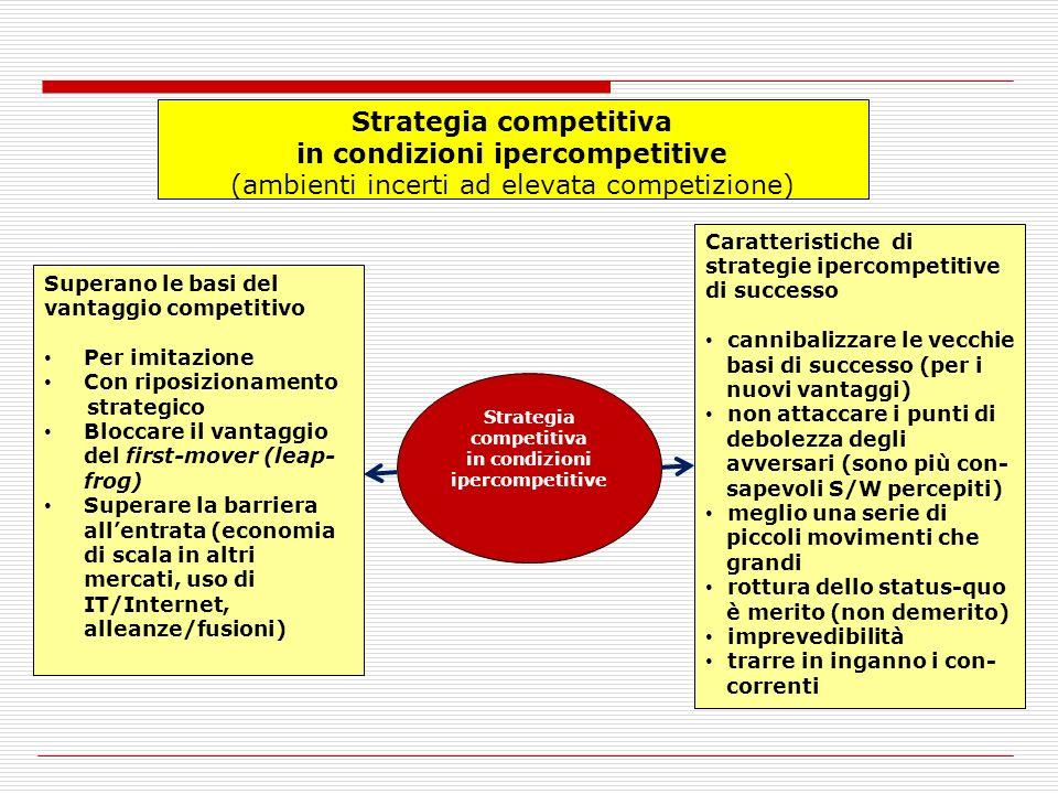 Strategia competitiva in condizioni ipercompetitive (ambienti incerti ad elevata competizione) Strategia competitiva in condizioni ipercompetitive Superano le basi del vantaggio competitivo Per imitazione Con riposizionamento strategico Bloccare il vantaggio del first-mover (leap- frog) Superare la barriera allentrata (economia di scala in altri mercati, uso di IT/Internet, alleanze/fusioni) Caratteristiche di strategie ipercompetitive di successo cannibalizzare le vecchie basi di successo (per i nuovi vantaggi) non attaccare i punti di debolezza degli avversari (sono più con- sapevoli S/W percepiti) meglio una serie di piccoli movimenti che grandi rottura dello status-quo è merito (non demerito) imprevedibilità trarre in inganno i con- correnti