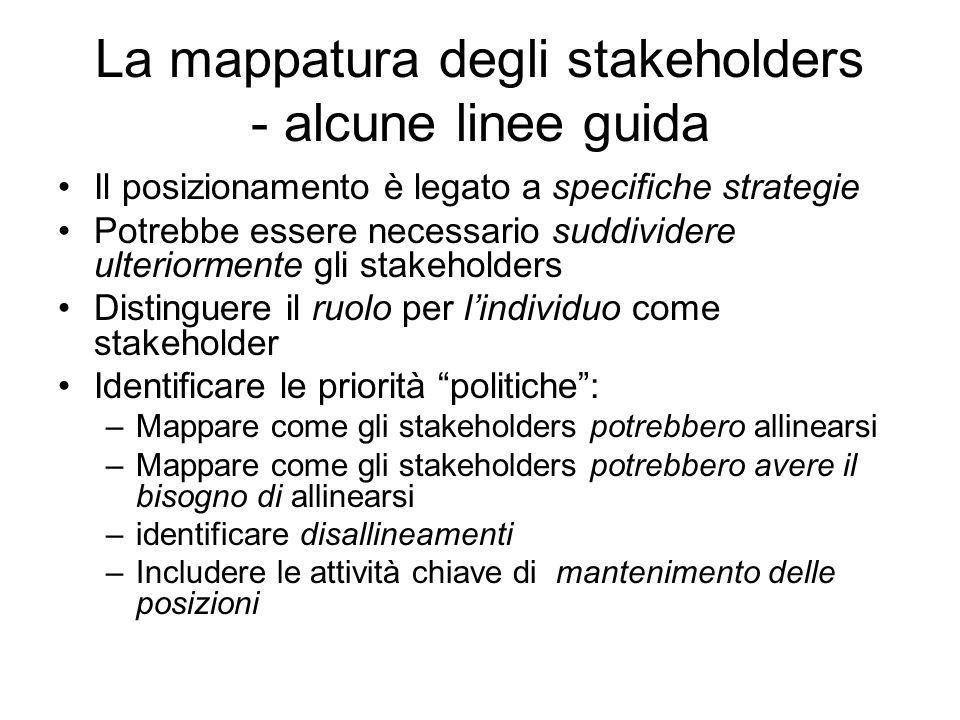La mappatura degli stakeholders - alcune linee guida Il posizionamento è legato a specifiche strategie Potrebbe essere necessario suddividere ulteriormente gli stakeholders Distinguere il ruolo per lindividuo come stakeholder Identificare le priorità politiche: –Mappare come gli stakeholders potrebbero allinearsi –Mappare come gli stakeholders potrebbero avere il bisogno di allinearsi –identificare disallineamenti –Includere le attività chiave di mantenimento delle posizioni