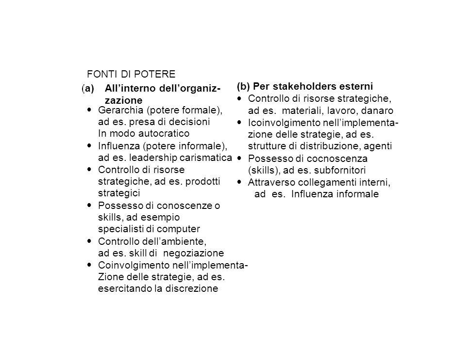 FONTI DI POTERE (a)Allinterno dellorganiz- zazione Gerarchia (potere formale), ad es.
