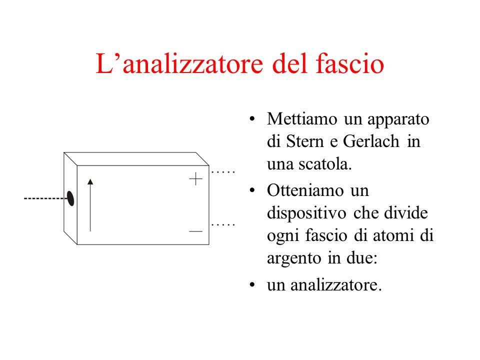 Lanalizzatore del fascio Mettiamo un apparato di Stern e Gerlach in una scatola. Otteniamo un dispositivo che divide ogni fascio di atomi di argento i