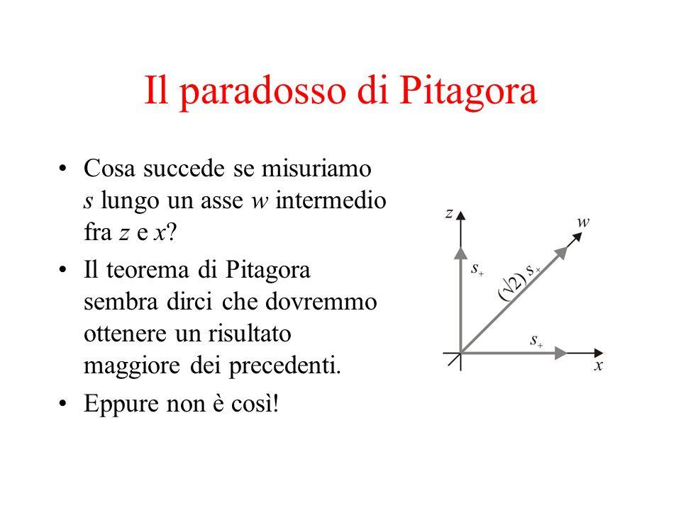 Il paradosso di Pitagora Cosa succede se misuriamo s lungo un asse w intermedio fra z e x? Il teorema di Pitagora sembra dirci che dovremmo ottenere u