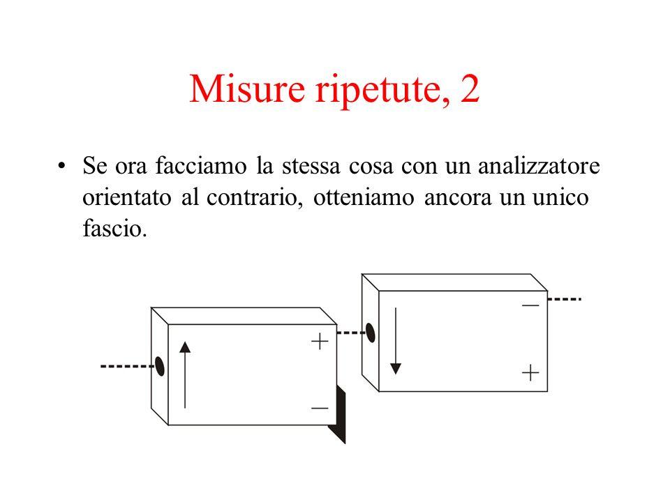 Misure ripetute, 2 Se ora facciamo la stessa cosa con un analizzatore orientato al contrario, otteniamo ancora un unico fascio.