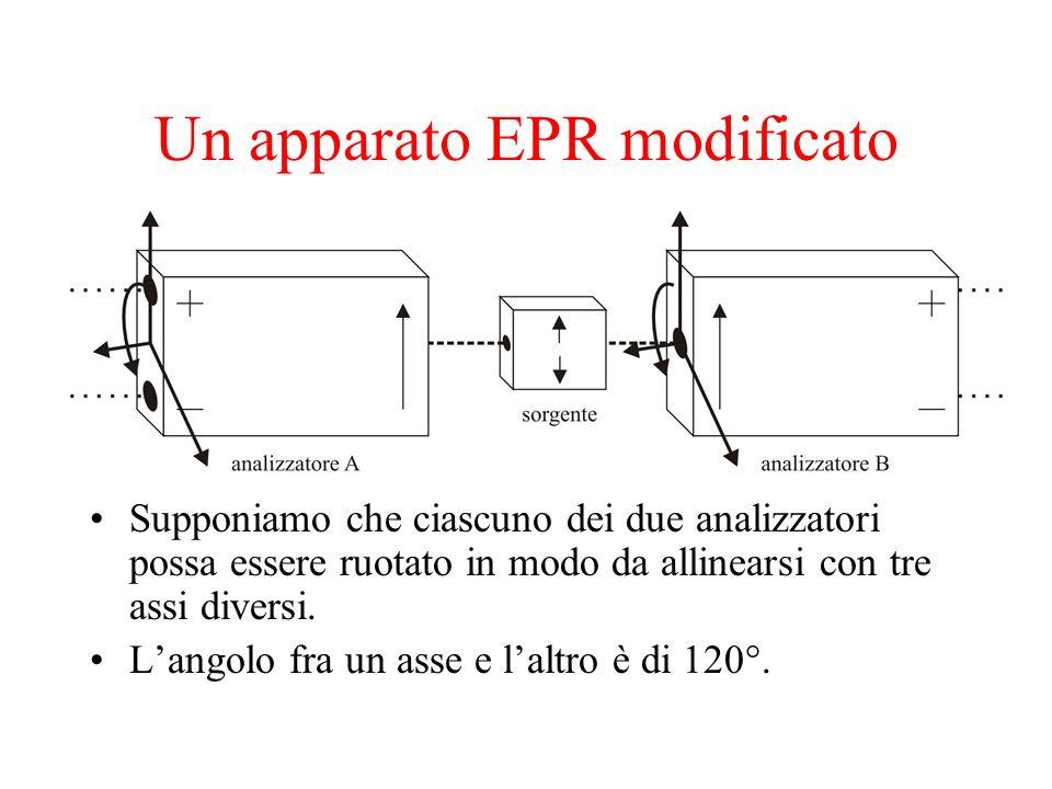 Un apparato EPR modificato Supponiamo che ciascuno dei due analizzatori possa essere ruotato in modo da allinearsi con tre assi diversi. Langolo fra u