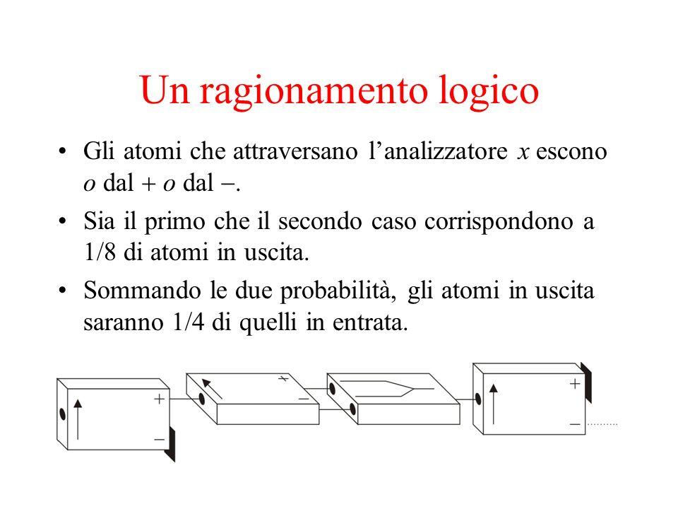 Un ragionamento logico Gli atomi che attraversano lanalizzatore x escono o dal o dal. Sia il primo che il secondo caso corrispondono a 1/8 di atomi in