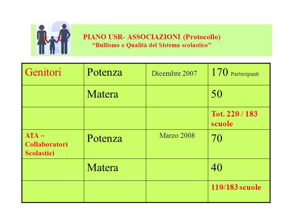 PIANO USR- ASSOCIAZIONI (Protocollo) Bullismo e Qualità del Sistema scolastico GenitoriPotenza Dicembre 2007 170 Partecipanti Matera50 Tot. 220 / 183
