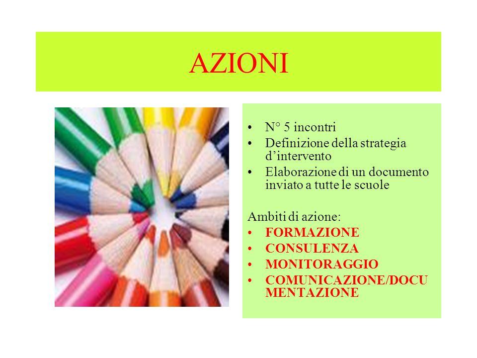 AZIONI N° 5 incontri Definizione della strategia dintervento Elaborazione di un documento inviato a tutte le scuole Ambiti di azione: FORMAZIONE CONSU