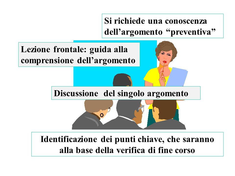 Lezione frontale: guida alla comprensione dellargomento Si richiede una conoscenza dellargomento preventiva Discussione del singolo argomento Identifi