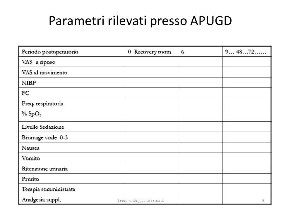 Parametri rilevati presso APUGD Terap. antalgica in reparto8 Periodo postoperatorio 0 Recovery room 6 9… 48…72…… VAS a riposo VAS al movimento NIBP FC