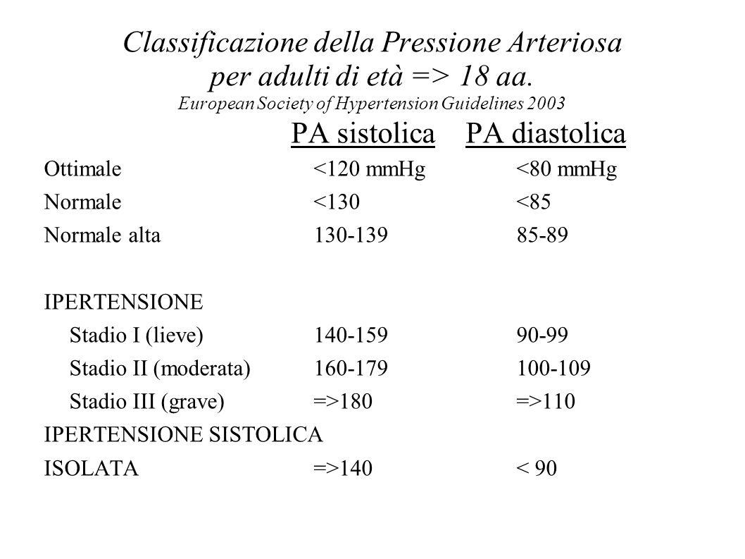Classificazione della Pressione Arteriosa per adulti di età => 18 aa. European Society of Hypertension Guidelines 2003 PA sistolica PA diastolica Otti
