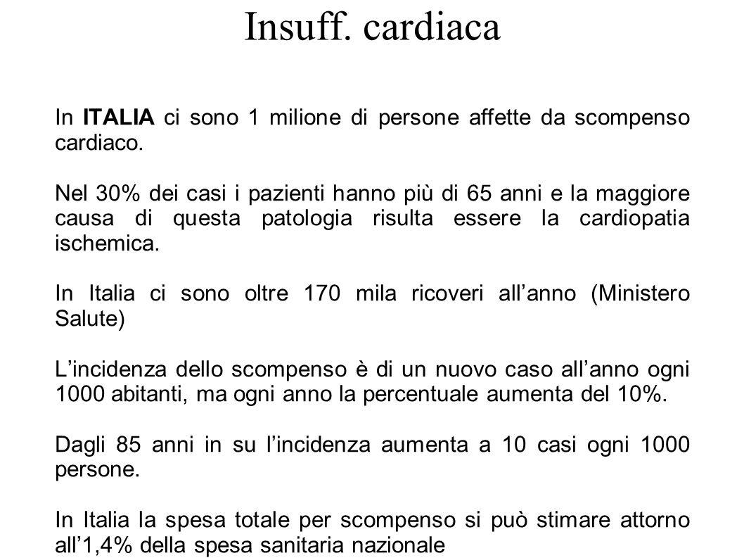 Insuff. cardiaca In ITALIA ci sono 1 milione di persone affette da scompenso cardiaco. Nel 30% dei casi i pazienti hanno più di 65 anni e la maggiore
