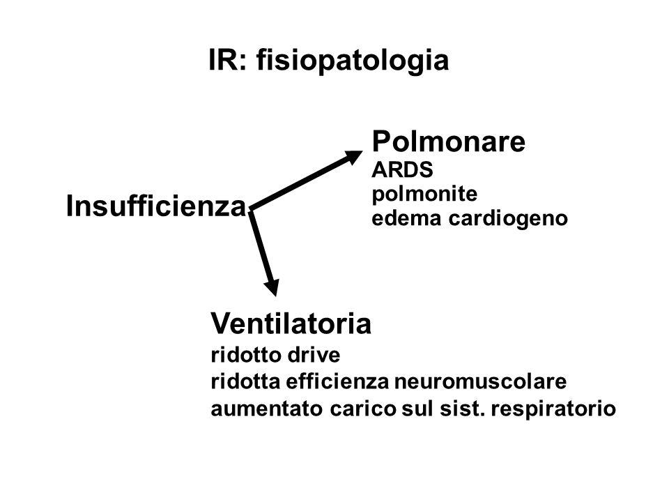 IR: fisiopatologia Insufficienza Polmonare ARDS polmonite edema cardiogeno Ventilatoria ridotto drive ridotta efficienza neuromuscolare aumentato cari