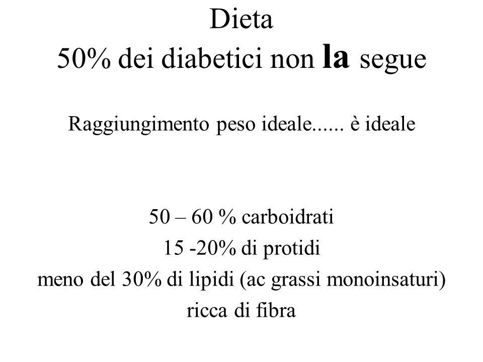 Dieta 50% dei diabetici non la segue Raggiungimento peso ideale...... è ideale 50 – 60 % carboidrati 15 -20% di protidi meno del 30% di lipidi (ac gra