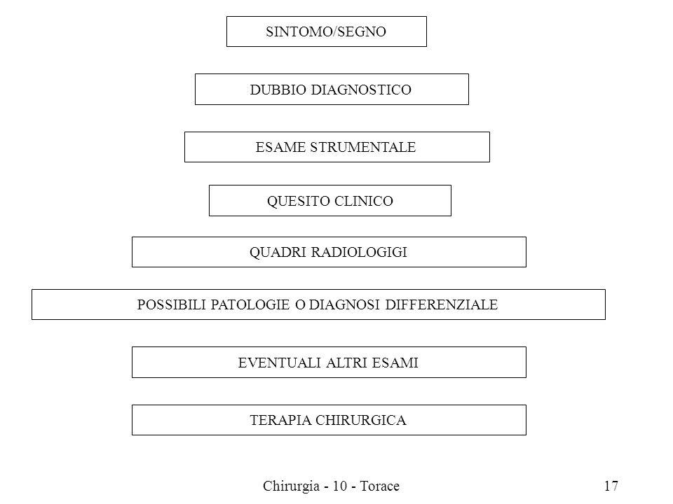 SINTOMO/SEGNO DUBBIO DIAGNOSTICO ESAME STRUMENTALE QUESITO CLINICO QUADRI RADIOLOGIGI POSSIBILI PATOLOGIE O DIAGNOSI DIFFERENZIALE EVENTUALI ALTRI ESAMI TERAPIA CHIRURGICA 17Chirurgia - 10 - Torace