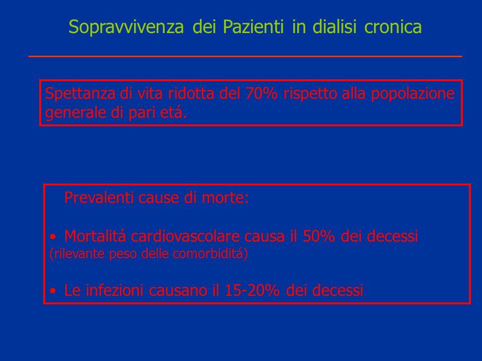Lincidenza di malnutrizione nei dializzati e trapiantati di rene difetto eccesso Emodialisi15%38% Peritoneale30%55% Trapianto 5%60%