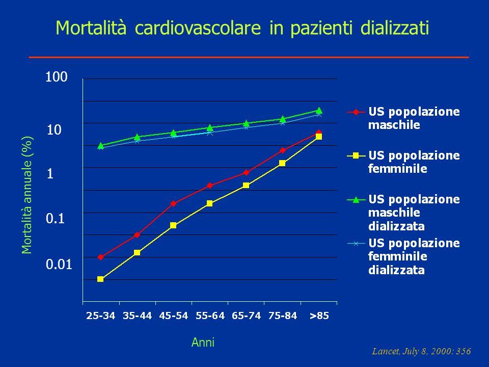 Mortalità cardiovascolare in pazienti dializzati Lancet, July 8, 2000: 356 Anni 100 1 0.1 0.01 10 Mortalità annuale (%)