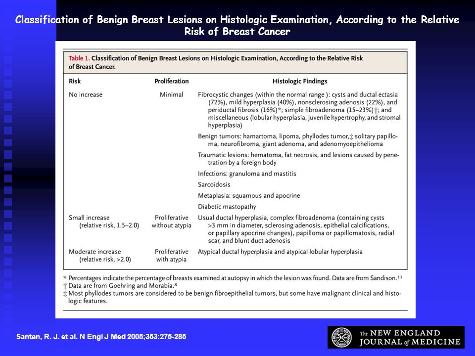 Santen, R. J. et al. N Engl J Med 2005;353:275-285 Classification of Benign Breast Lesions on Histologic Examination, According to the Relative Risk o