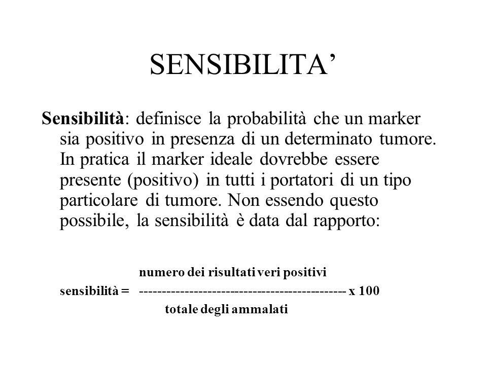 SENSIBILITA Sensibilità: definisce la probabilità che un marker sia positivo in presenza di un determinato tumore. In pratica il marker ideale dovrebb