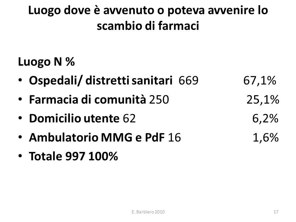 E. Barbiero 201017 Luogo dove è avvenuto o poteva avvenire lo scambio di farmaci Luogo N % Ospedali/ distretti sanitari 669 67,1% Farmacia di comunità