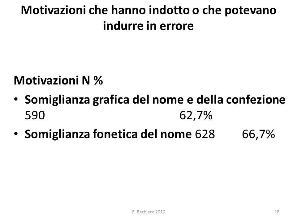 E. Barbiero 201018 Motivazioni che hanno indotto o che potevano indurre in errore Motivazioni N % Somiglianza grafica del nome e della confezione 590