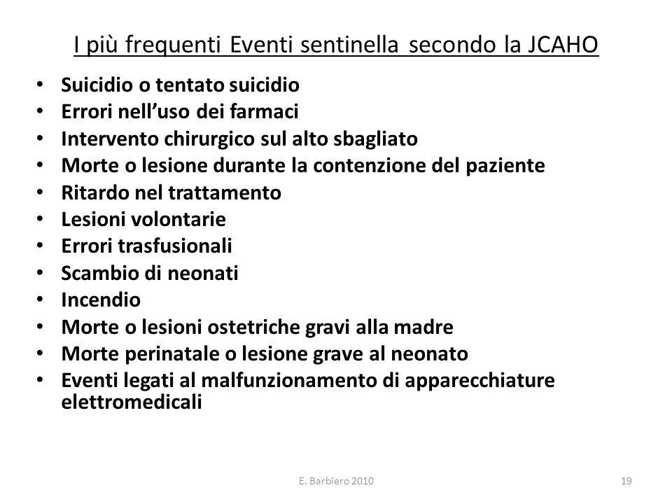 E. Barbiero 201019 I più frequenti Eventi sentinella secondo la JCAHO Suicidio o tentato suicidio Errori nelluso dei farmaci Intervento chirurgico sul