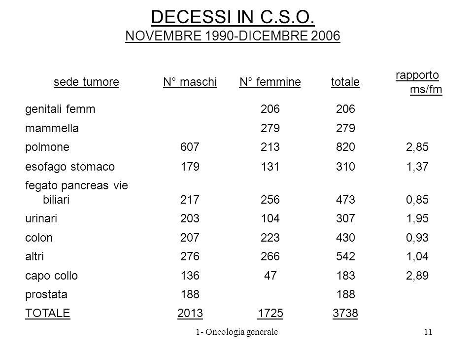 DECESSI IN C.S.O. NOVEMBRE 1990-DICEMBRE 2006 sede tumoreN° maschiN° femminetotale rapporto ms/fm genitali femm206 mammella279 polmone6072138202,85 es