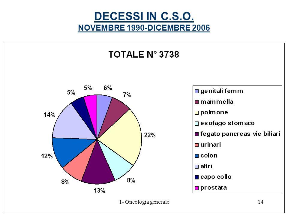 DECESSI IN C.S.O. NOVEMBRE 1990-DICEMBRE 2006 141- Oncologia generale
