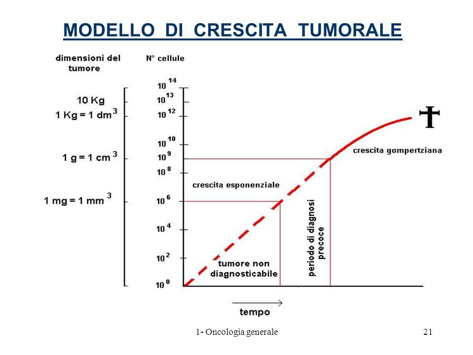MODELLO DI CRESCITA TUMORALE 211- Oncologia generale