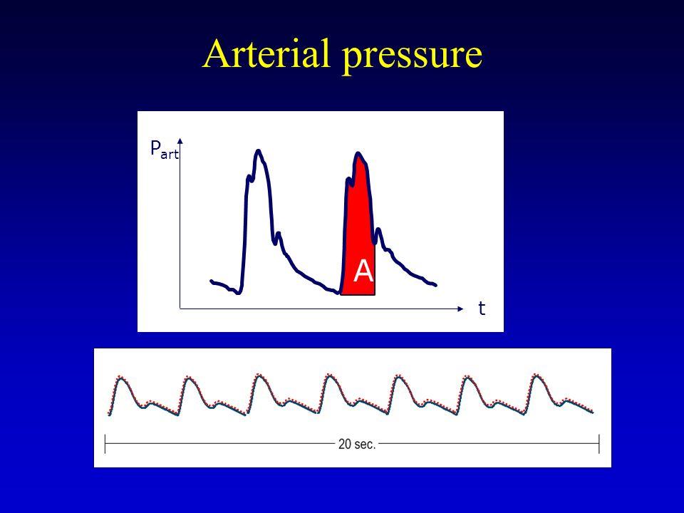Arterial pressure A P art t