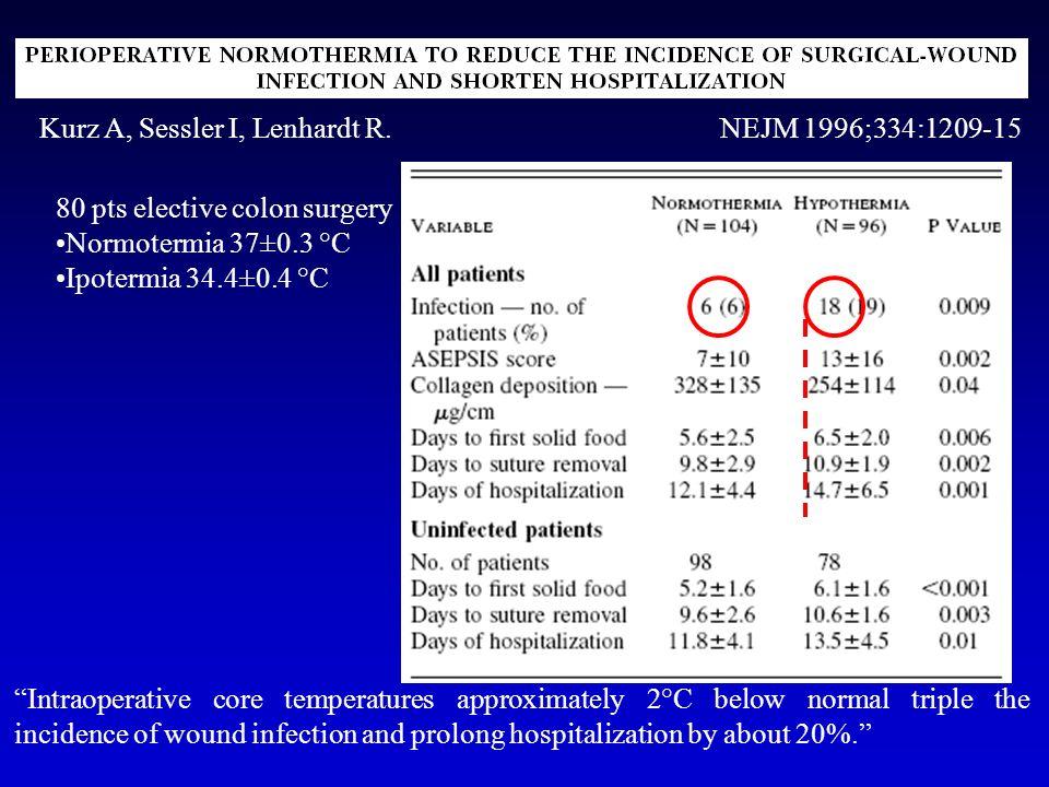 Kurz A, Sessler I, Lenhardt R. NEJM 1996;334:1209-15 80 pts elective colon surgery Normotermia 37±0.3 °C Ipotermia 34.4±0.4 °C Intraoperative core tem