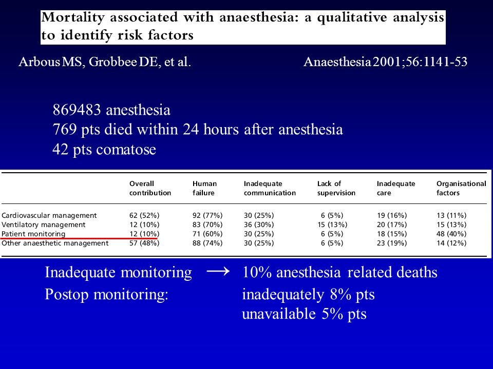 Anesth Analg 2005; 100: 1093-106