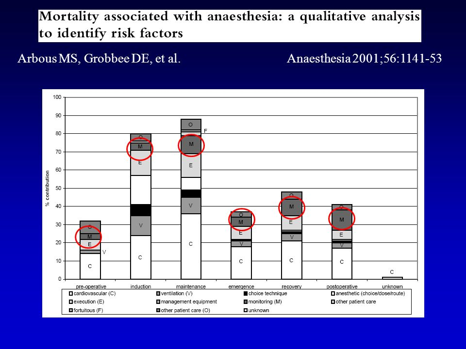 Vital Signs Monitoring Guidelines Cardiovascular Respiratory Others