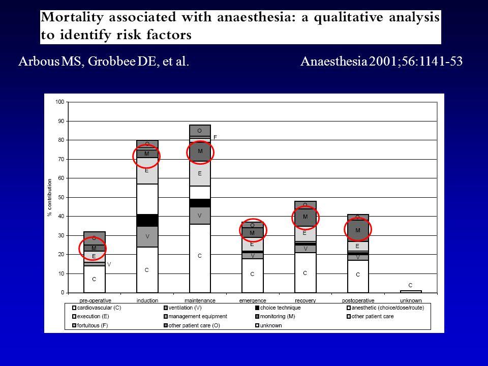 Arbous MS, Grobbee DE, et al. Anaesthesia 2001;56:1141-53