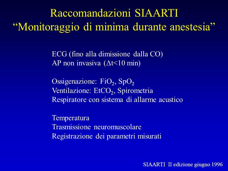 ECG (fino alla dimissione dalla CO) AP non invasiva (Δt<10 min) Ossigenazione: FiO 2, SpO 2 Ventilazione: EtCO 2, Spirometria Respiratore con sistema