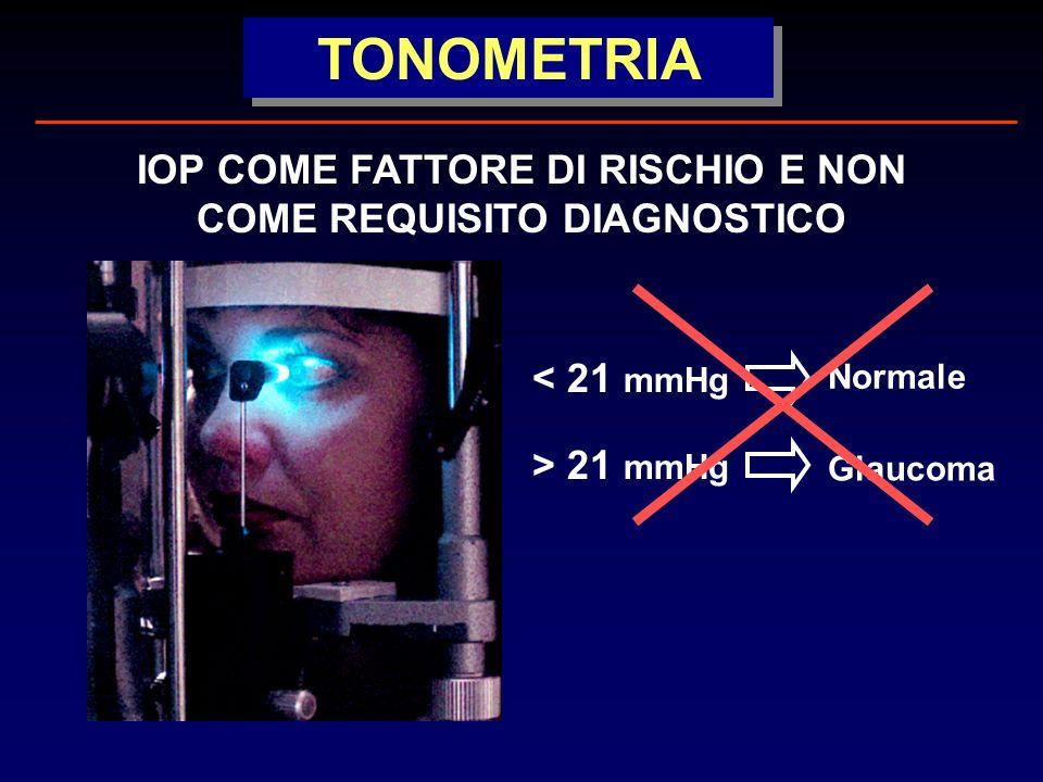 TONOMETRIA IOP COME FATTORE DI RISCHIO E NON COME REQUISITO DIAGNOSTICO < 21 mmHg Normale > 21 mmHg Glaucoma