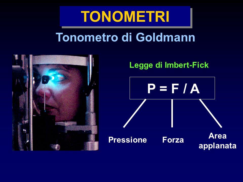 TONOMETRI Tonometro di Goldmann Legge di Imbert-Fick P = F / A PressioneForza Area applanata